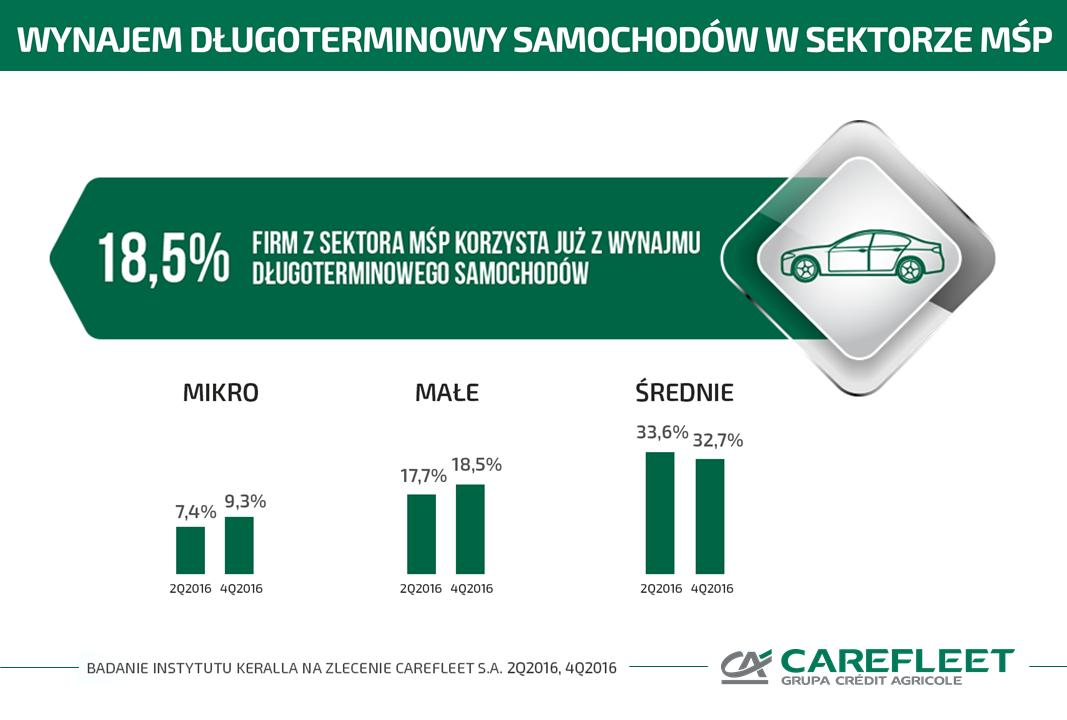 Popularność wynajmu długoterminowego samochodów w sektorze MŚP nadal rośnie!